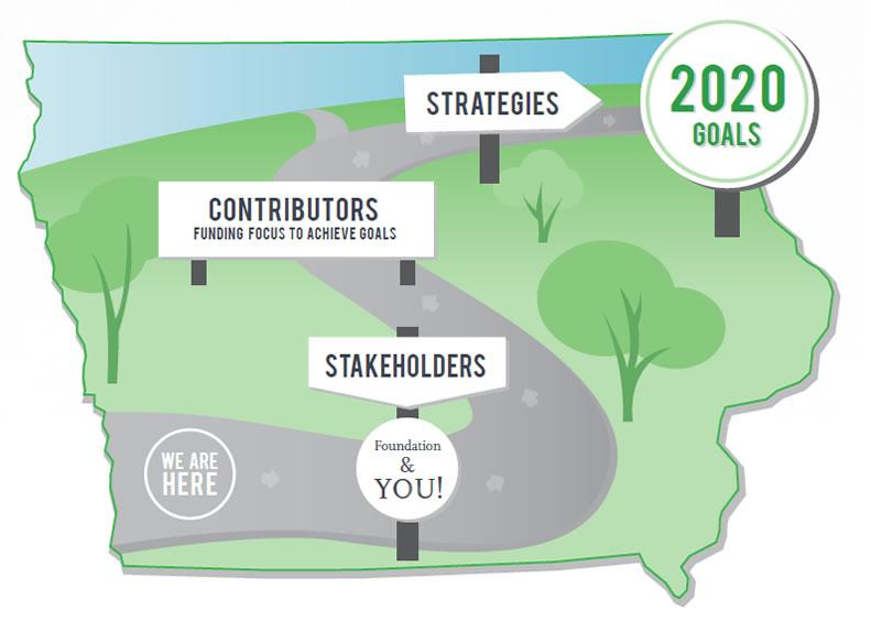 Visionary Goal Design